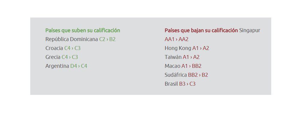 calificacion paises solunion