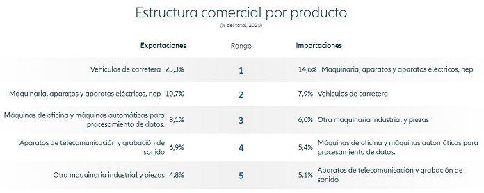 Estructura comercial por producto